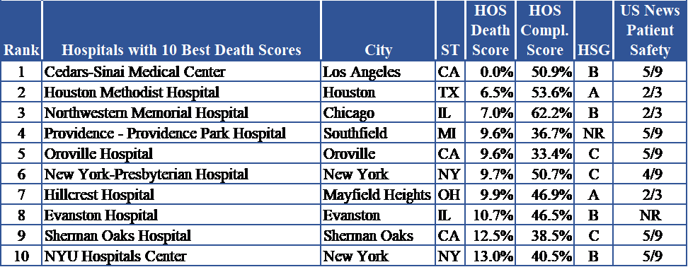 Hospitals with 10 Lowest Death Scores in U S  - Finding the